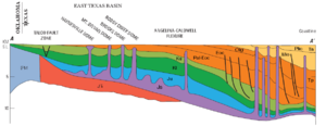 "East Texas Oil Field - East Texas Basin geologic cross section, where PM is Pennsylvanian-Mississippian, J TR are Lower and Upper Triassic ""red beds"" and volcanics, Js is Middle Jurassic salt, Ju is Upper Jurassic, Kl is Lower Cretaceous, Ku is Upper Cretaceous, Tp is Paleogene, and Tn is Neogene."