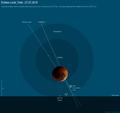 Eclipse Lunar Total del 27 de Julio de 2018 - Ciudad de Buenos Aires.png