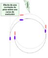 Efecto-corriente-curvevol.png