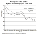 Effective tax rates, US high-income.png