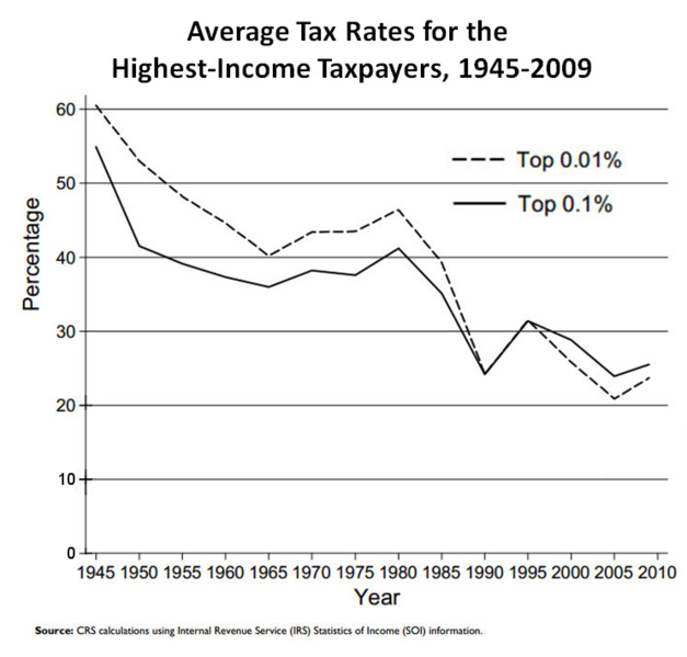 627px-Effective_tax_rates%2C_US_high-income.png