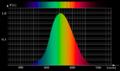 Efficacité lumineuse spectrale 01 Luminance XYZ.png