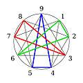 Enneagram Horney groups.jpg