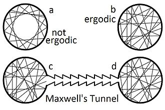 Ergodic hypothesis - The question of ergodicity in a perfectly collisionless ideal gas with specular reflections.