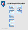 Estructura Orgánica del PDC.png