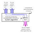 Euclid's algorithm function box.png