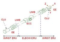 European Robotic Arm RU new terminology.jpg