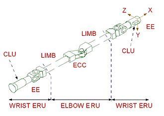 European Robotic Arm - in-orbit replaceable units (ERUs) of ERA