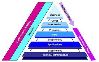 Fdic enterprise architecture framework wikipedia fdic enterprise architecture framework malvernweather Image collections