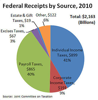 Income tax in the United States - Federal government receipts by source, 2010.