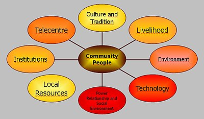 A guidebook for managing telecentre networkscontent and services figure 61 community ecosystem for telecentresg ccuart Image collections