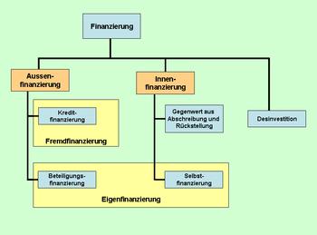 Finanzierungsformen