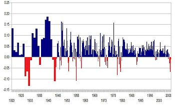 A graph of annualized GDP change from 1923 to 2009.
