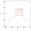 Gauss alpha=4.9 beta=-0.58 cobweb.png