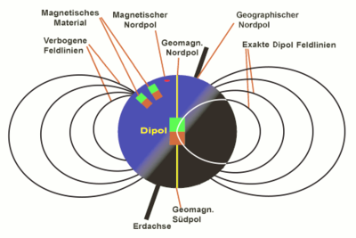 Geomagnetismus.png
