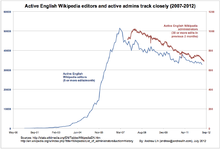 Graph of Wikipedia's active editors and admins, 2000-2012 (July 2012).png
