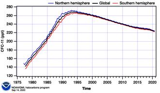 Trichlorofluoromethane - Image: Hats f 11 global