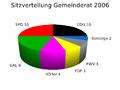 Heidelberg Gemeinderat Sitzverteilung 2006.png