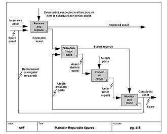 """Function model - Example of a function model of the process of """"Maintain Reparable Spares"""" in IDEF0 notation."""