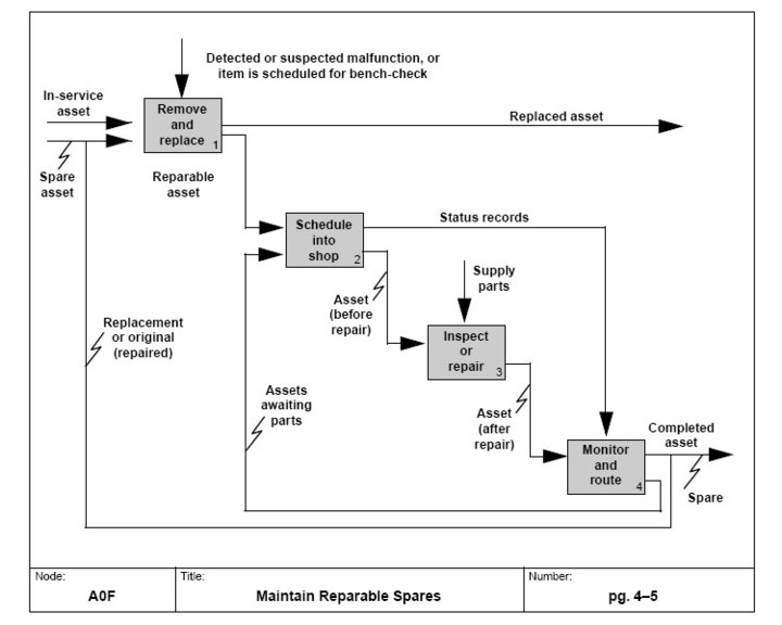 Function model wikiwand example of a function model of the process of maintain reparable spares in idef0 ccuart Choice Image