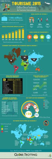 Infographie: Chiffres clés du tourisme en 2015