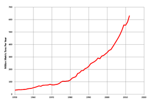 Coal mining in India - Coal production in India, 1950-2012