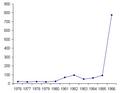 Inflation Vietnam 1976-1986 (Retail price).png