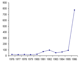 Lê Duẩn - Inflation in retail prices in Vietnam since unification until the 6th National Congress in 1986