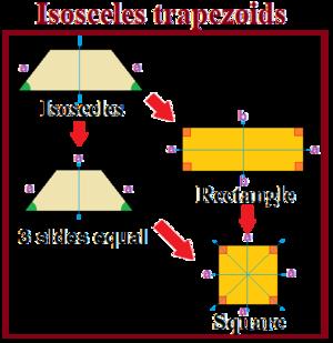 Isosceles trapezoid - Special cases of isosceles trapezoids