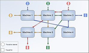 Operations management - In a job shop machines are grouped by technological similarities regarding transformation processes, therefore a single shop can work very different products (in this picture four colors). Also notice that in this drawing each shop contains a single machine.