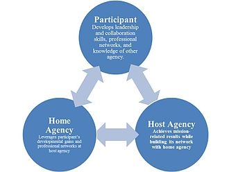 Job rotation - Successful Interagency Rotation Programs—A Win-Win for Participating Individuals and Organizations