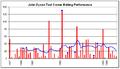 John Dyson graph.png