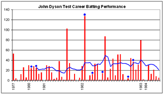 John Dyson (cricketer) - John Dyson's Test career batting performance.