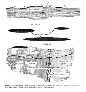 Dit diagram toont de positie van lateriet onder restbodems en de ijzerhoudende zone.