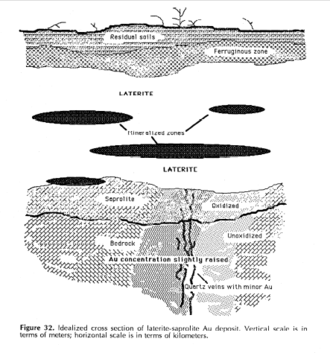 Saprolite - Saprolite is not as weathered as laterite; there is a continuum from the upper layer of saprolite to laterite.