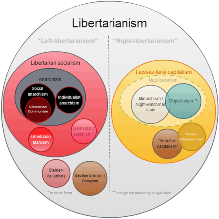 A libertarian group diagram