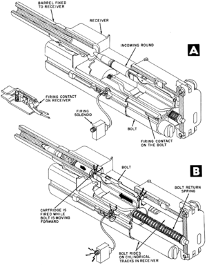 Blowback (firearms) - MK 108 cannon bolt cycle (part I)