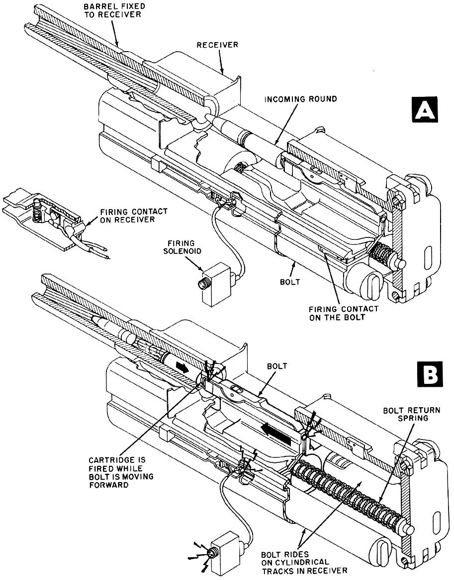 MK108 bolt cycle AB