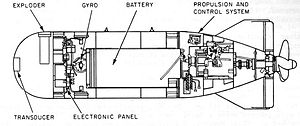 Mark 32 torpedo - Diagram of the Mark 32 torpedo