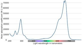 Methylene blue - Absorption spectrum of methylene blue, in terms of the molar extinction coefficient (base 10 logarithm). In this dataset a peak absorbance of 1.7 (i.e. 98% of transmitted light absorbed) was observed with 665 nm light passing through 1 cm of 10 micromolar methylene blue solution.