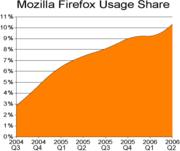 Porcentaje de uso de Mozilla Firefox con el paso del tiempo