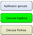 MySQL egitura logikoa.png