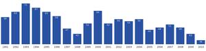 Nutaarmiut - Image: Nutaarmiut population dynamics