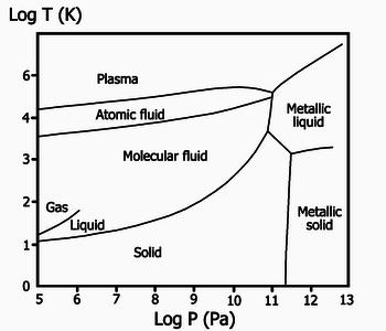 Фазовая диаграмма водорода в логарифмических масштабах.  Линии показывают границы между фазами, а конец линии жидкость-газ указывает на критическую точку.  Тройная точка водорода зашкаливает слева.