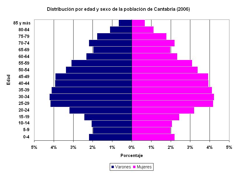 Piramid Population Cantabria 2006