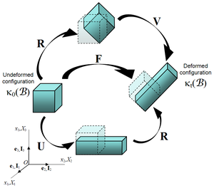 Finite strain theory - Figure 3. Representation of the polar decomposition of the deformation gradient