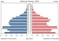 Population pyramid of American Samoa 2013.png