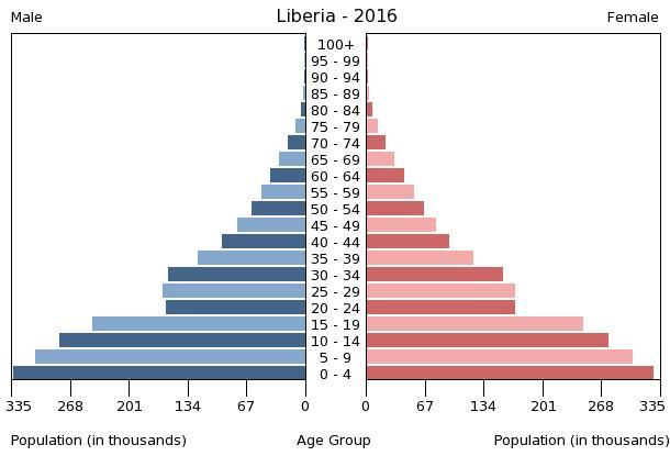 Population pyramid of Liberia 2016
