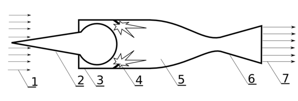 Схема устройства ПВРД на