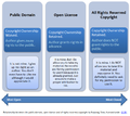 Relationship between the public domain, open license and all rights reserved copyright.png